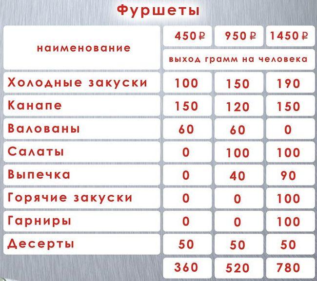 Цены на фуршеты